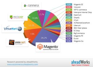 piattaforme ecommerce Settembre 2012