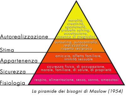Incrementare le Vendite Usando La Piramide dei Bisogni di Maslow