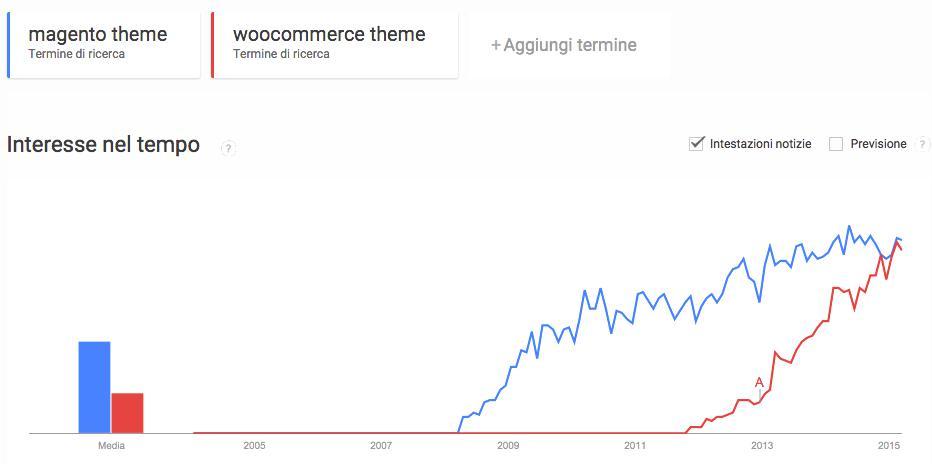trend theme