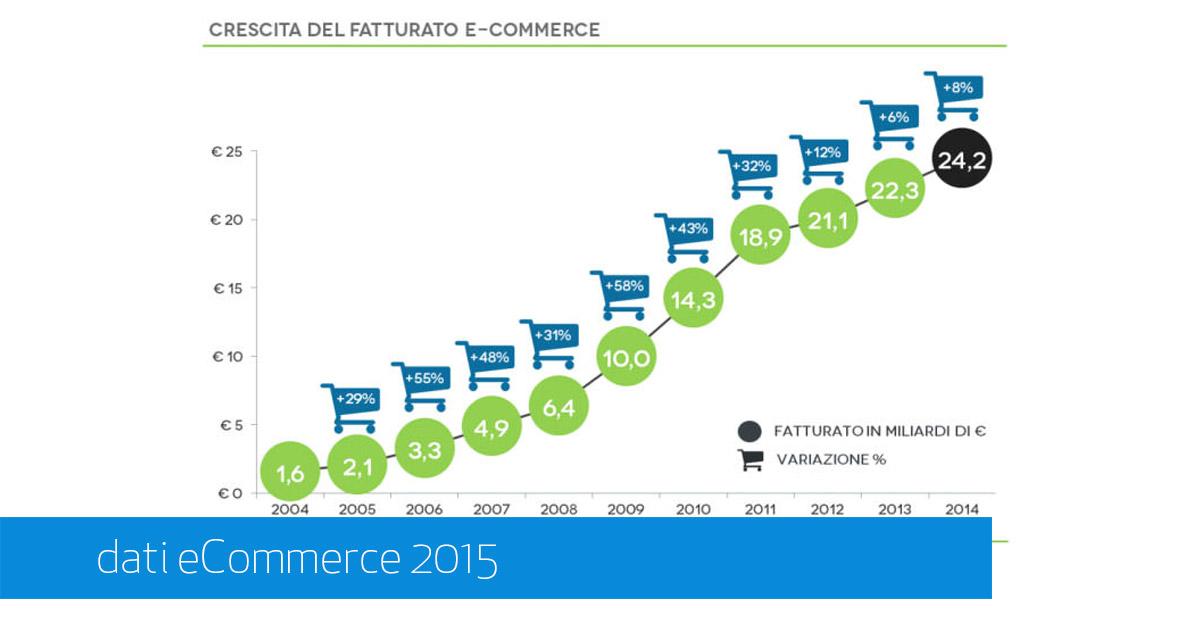 Dati eCommerce 2015 [Casaleggio]