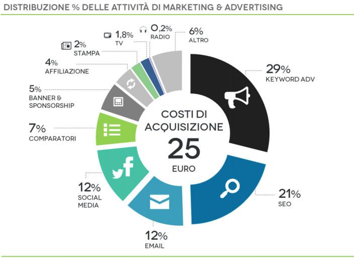distribuzione pubblicità ecommerce