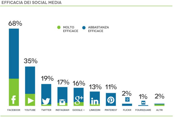 efficacia socialimedia