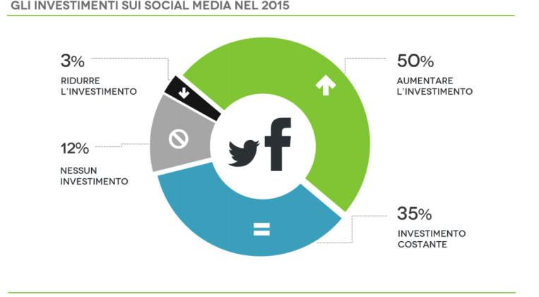 investimenti social