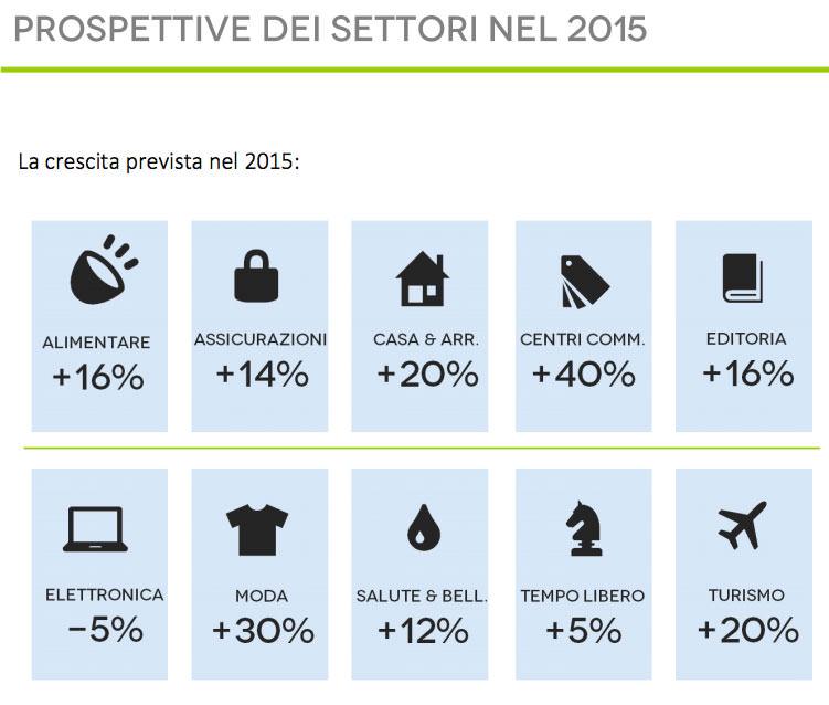 prospettive crescita 2015