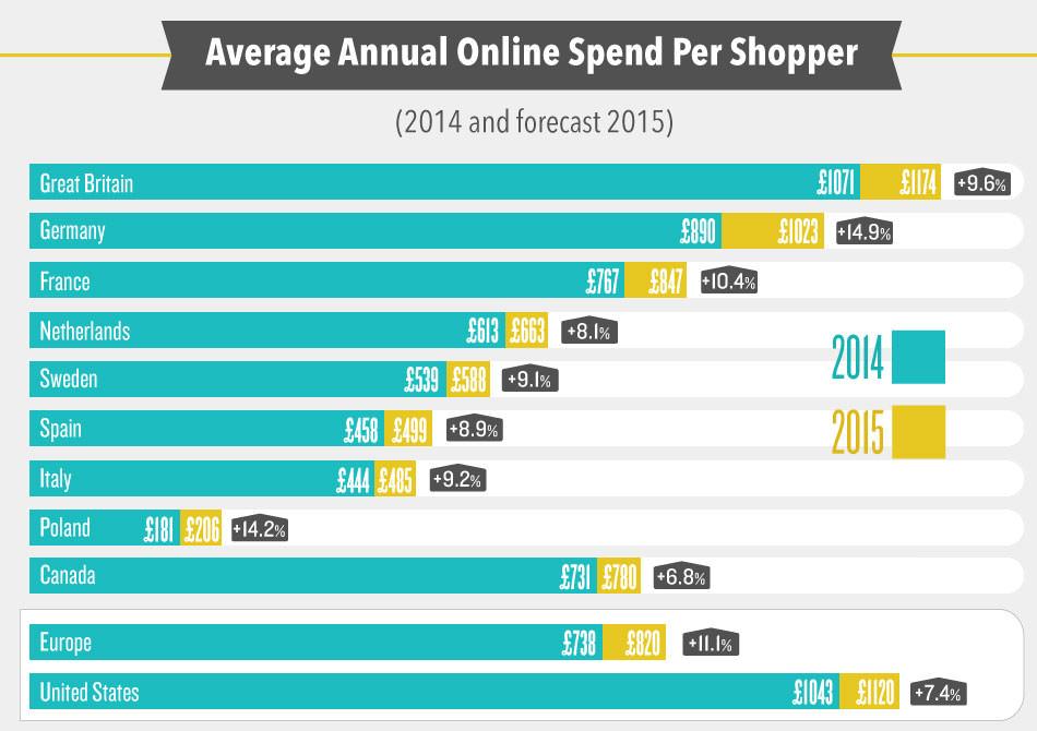 Media spesa annuale per shopper