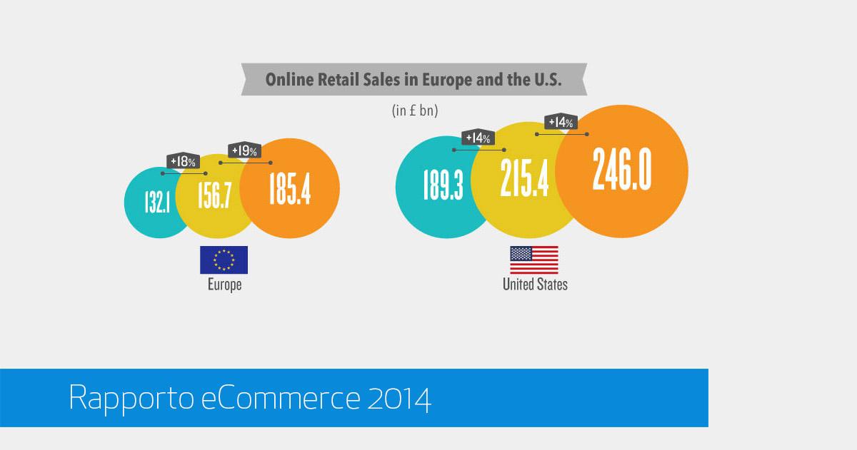 Rapporto eCommerce 2104 e Prospettive 2015 [RetailMeNot]