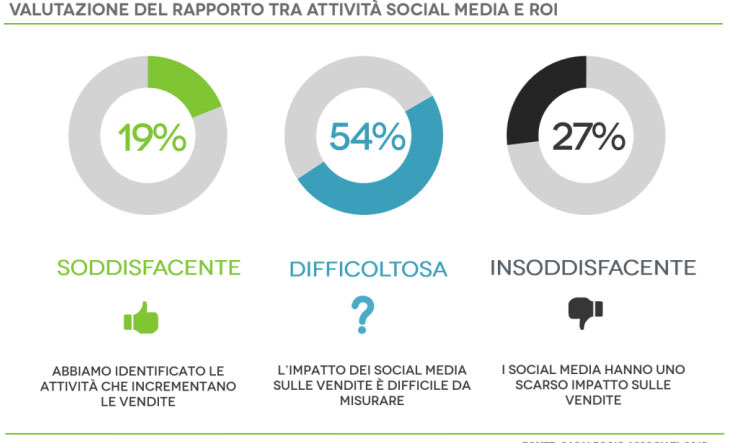 socialmedia e roi