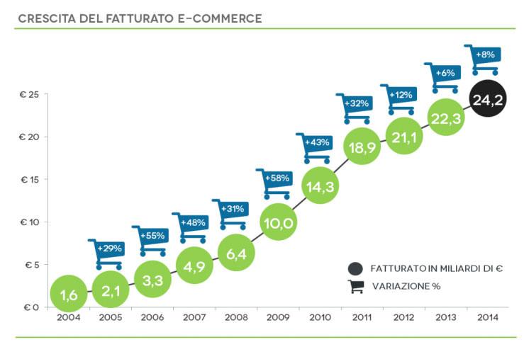 trend fatturato ecommerce