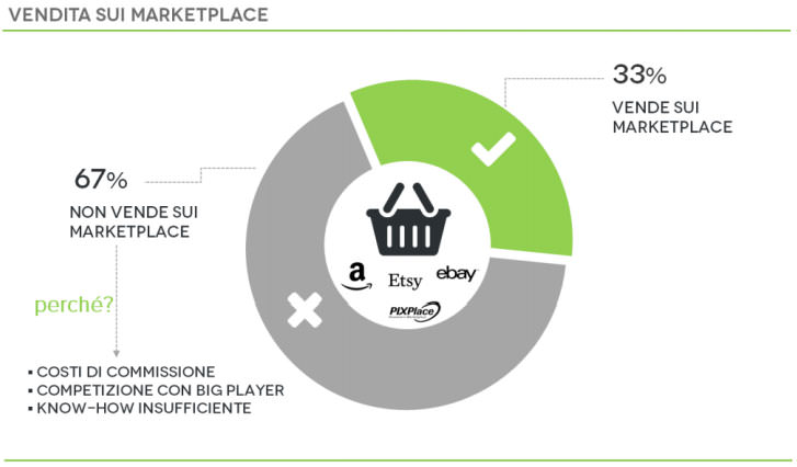 vendite marketplace ecommerce