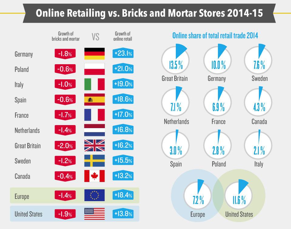 venditori online vs venditori classici