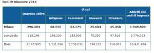dati demografici e numero aziende presenti in italia