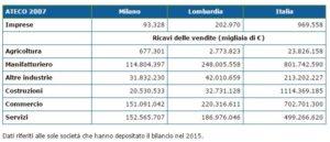 dati fatturato italia 2014 commercio