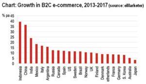 eCommerce: Italia Miglior Tasso di Crescita in Europa