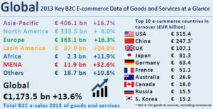 Le migliori 10 nazioni in vendite eCommerce