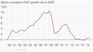 Trend Pil Italia