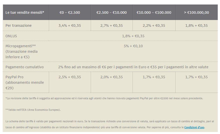 tariffe paypal base e pro