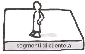 1- business model: i segmenti di clientela