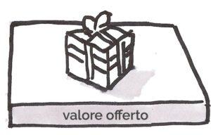 2- business model: il valore offerto