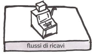 5- business model: flussi dei ricavi