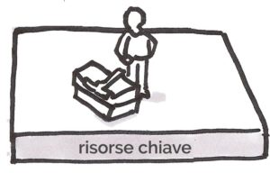 6- business model: risorse chiave