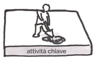 7- business model: attivita chiave