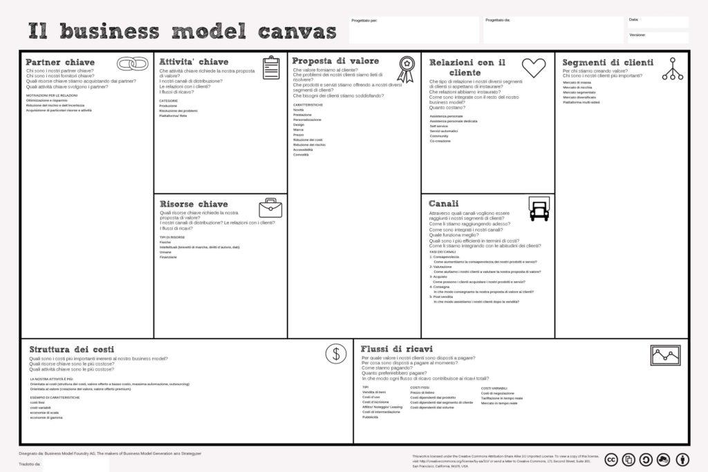 Modello di Business mappa per poterlo realizzare