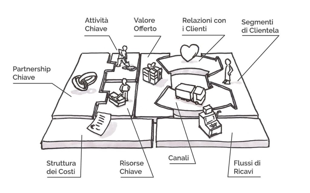rappresentazione grafica del business model