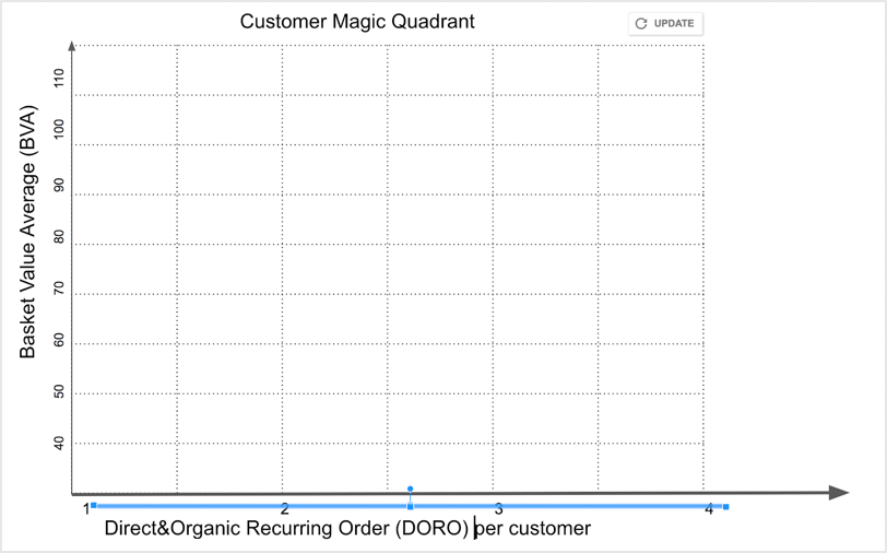 tabella-04 tabella customer magic quadrant