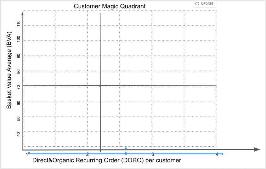 tabella-05 divisione quadrante magico