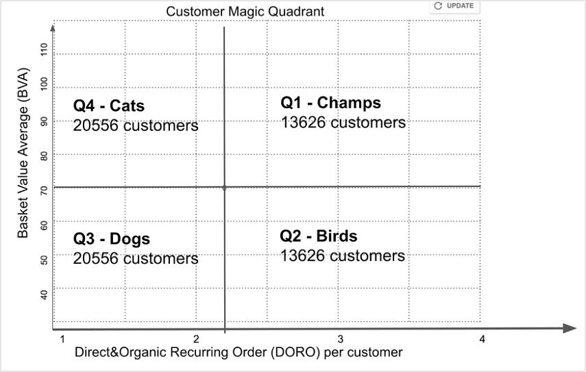 tabella-06 quadrante magico con clienti