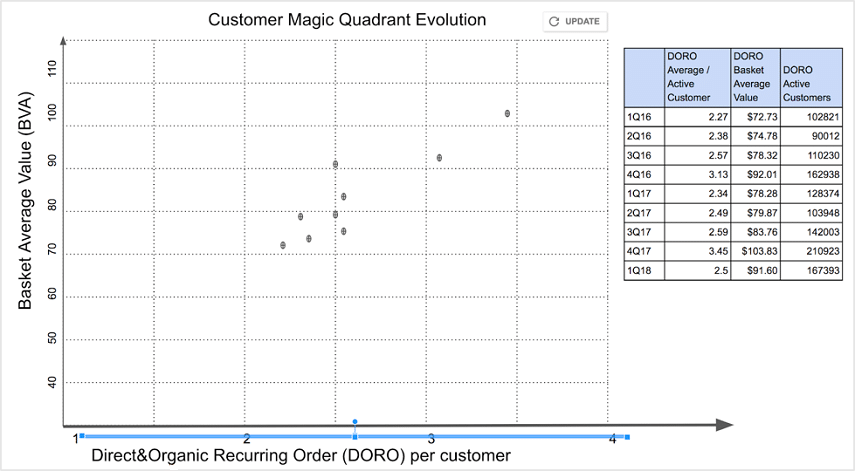 tabella-07 evoluzione customer magic quadrant
